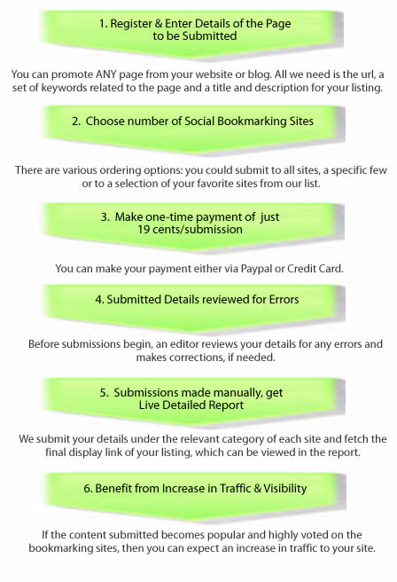 How Social Bookmarking Works?